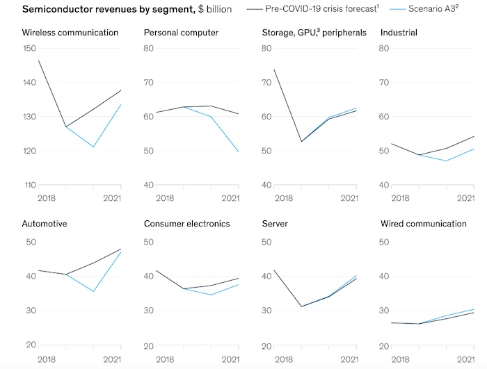 An optimistic forecast from McKinsey & Company in which some industries recover to pre-pandemic levels by 2021
