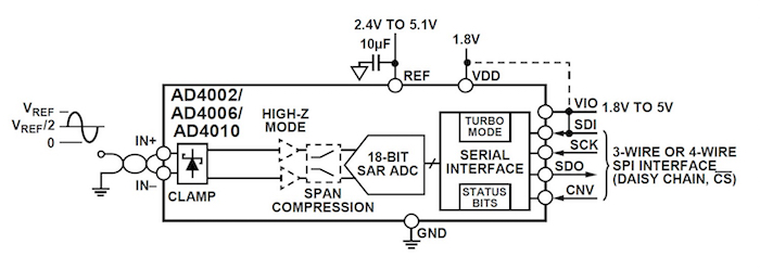 Simplified block diagram of the AD4002 SAR ADC.