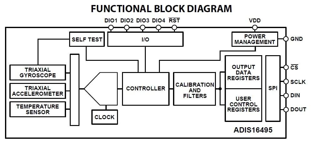 accelerometer gyroscope motion tracking a tactical grade. Black Bedroom Furniture Sets. Home Design Ideas