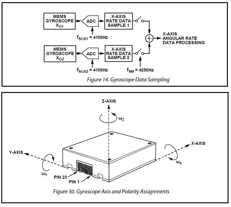 Accelerometer/Gyroscope Motion Tracking: A Tactical-Grade
