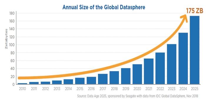 Annual data predictions