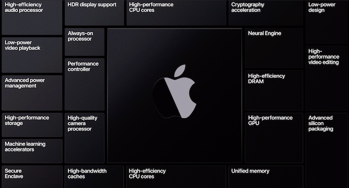 The core characteristics of Apple's new Arm-based processor