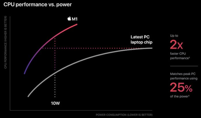 Apple's CPU performance vs. power benchmarks for the chip