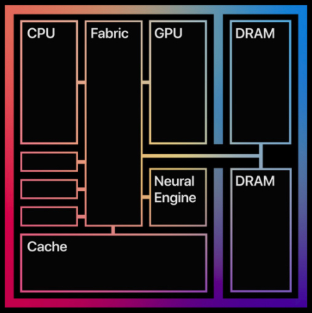 Apple's M1 processor architecture