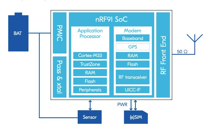 Application circuit for nRF9169