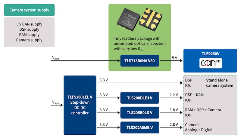 Application diagram of TLS715B0NAV50.