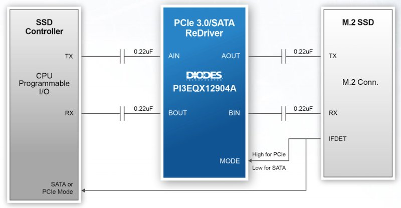 Application diagram of the PI3EQX12904A