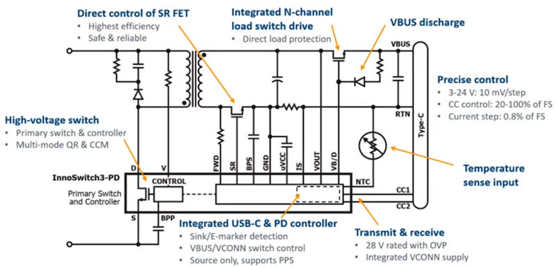 Application schematic of the InnoSwitch3-PD