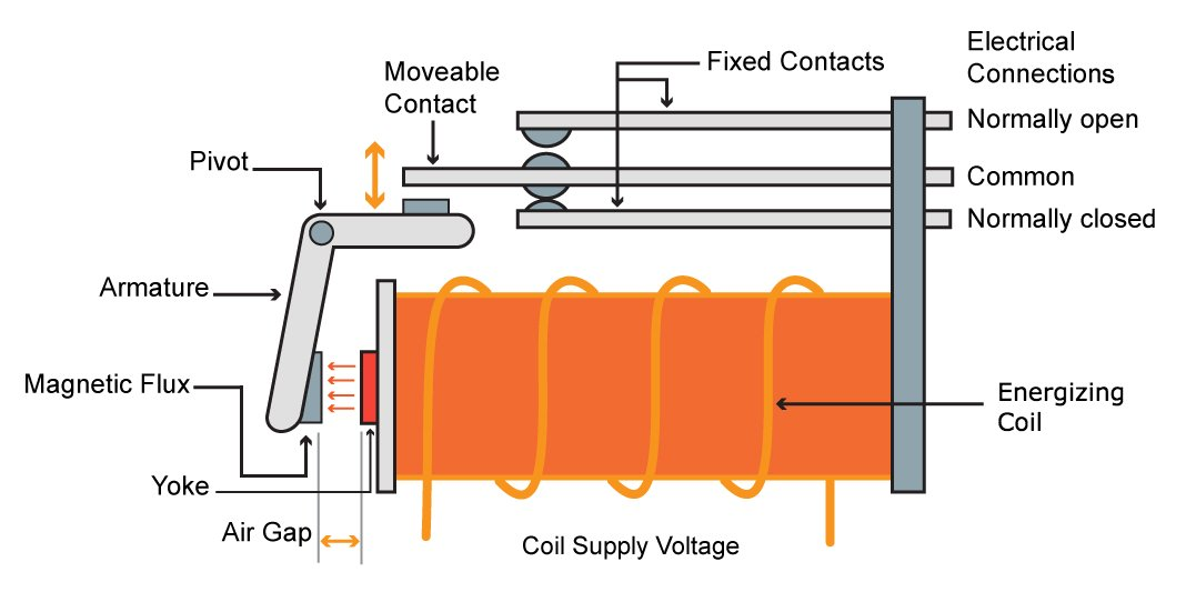 for a normally open output, the energized coil forces the armature to put  the electrical contacts into the on state  when the coil is de-energized,