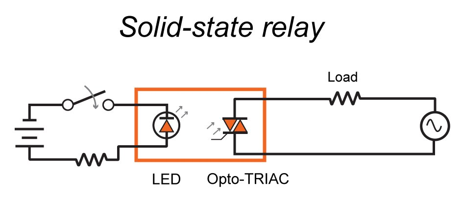 The basics of ssrs solid state relays the switching device the basic structure of an ssr image adapted from pc control asfbconference2016 Images