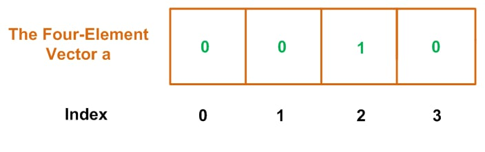 Simplifying VHDL Code: The Std_Logic_Vector Data Type