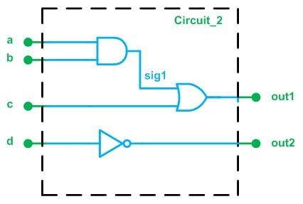 What Is VHDL? Getting Started with Hardware Description Language for