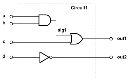 Vhdl what is process