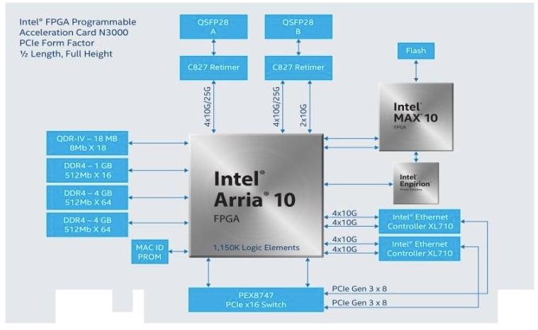 Architecture of Intel FPGA PAC N3000