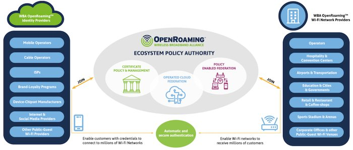 Architecture of the OpenRoaming framework
