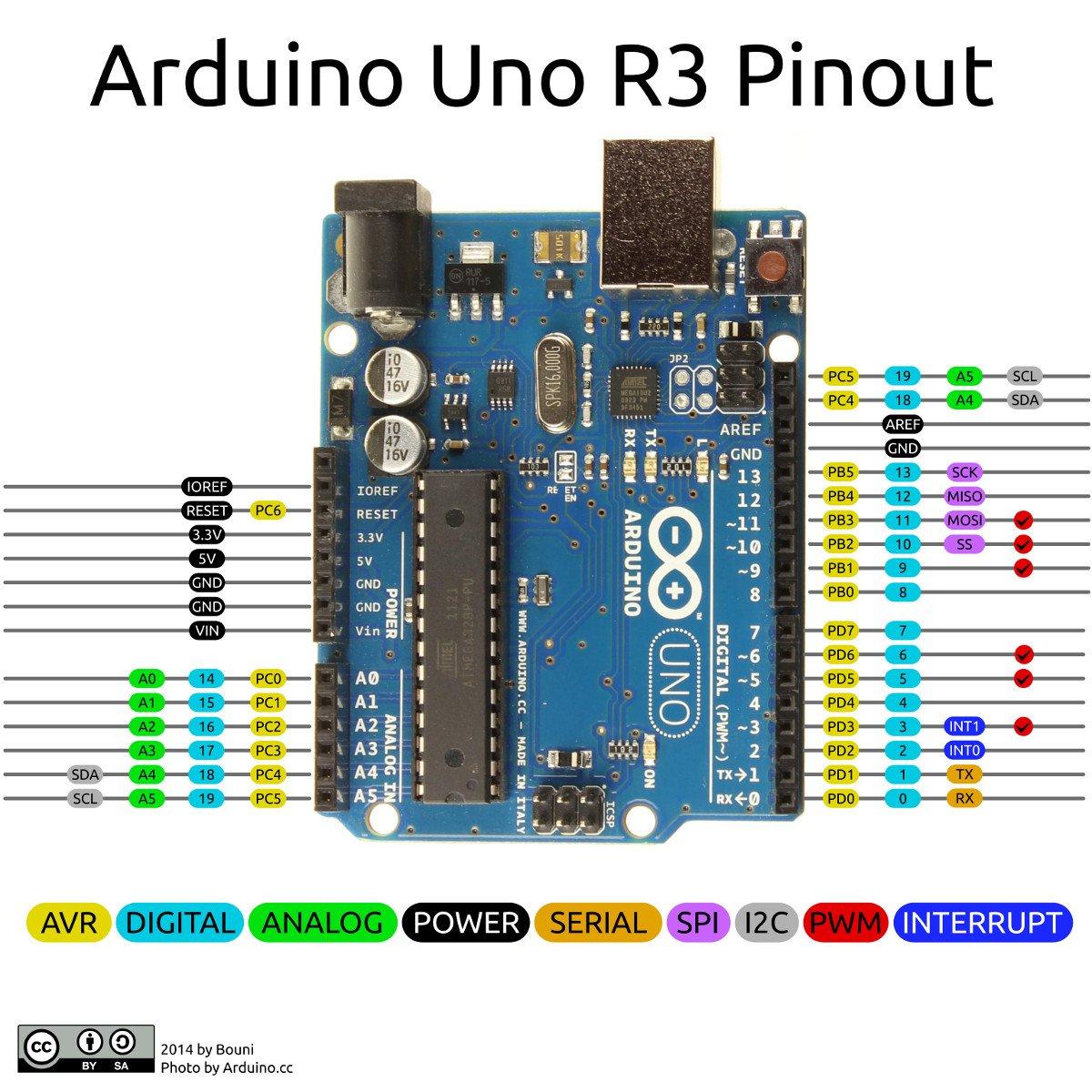 Understanding arduino uno hardware design