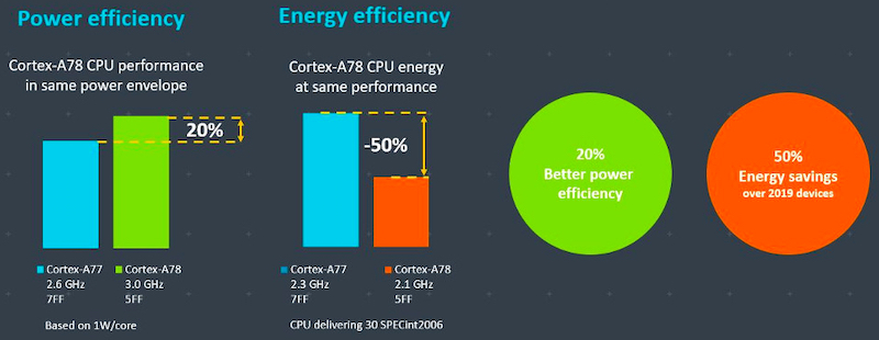 Arm's Cortex-A78 efficiency performance compared to the Cortex-A77