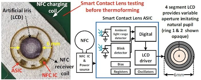 The artificial iris contact lens