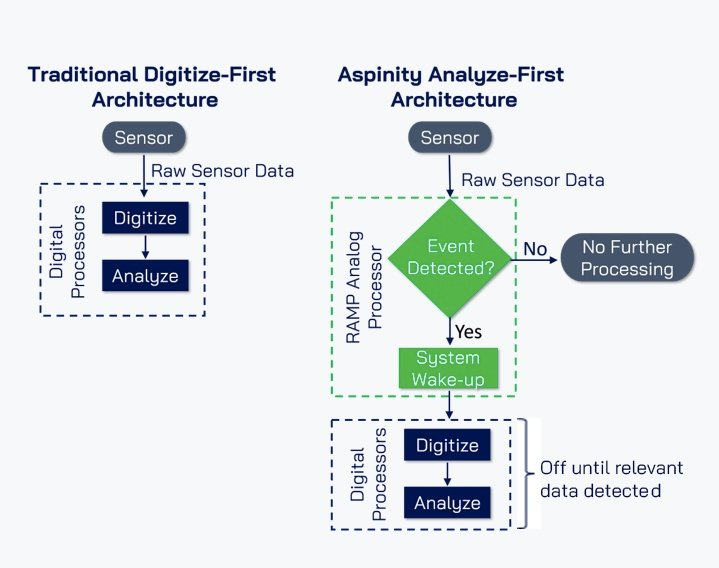 Aspinity's analyze-first architecture