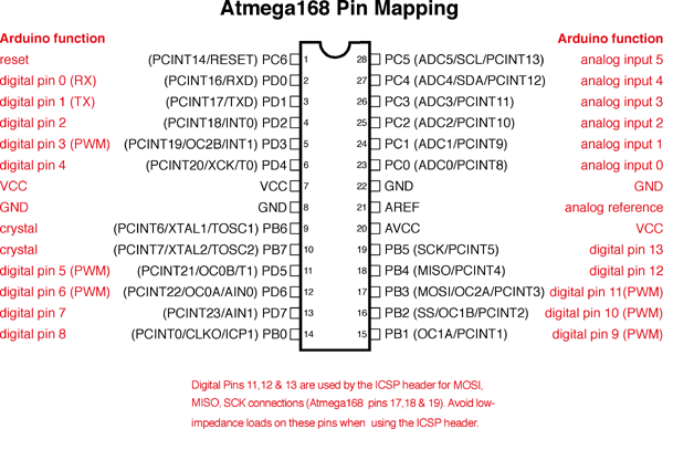 atmega168 pinout with arduino labels