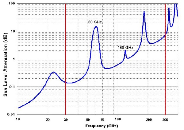 EM wave attenuation generally increases as frequency increases.