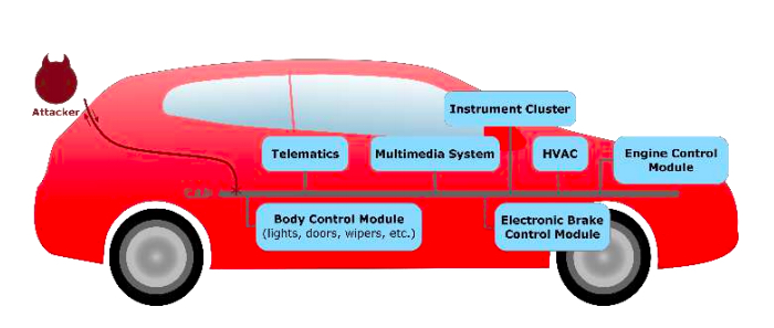 Automotive modules that can be attacked using the CAN bus