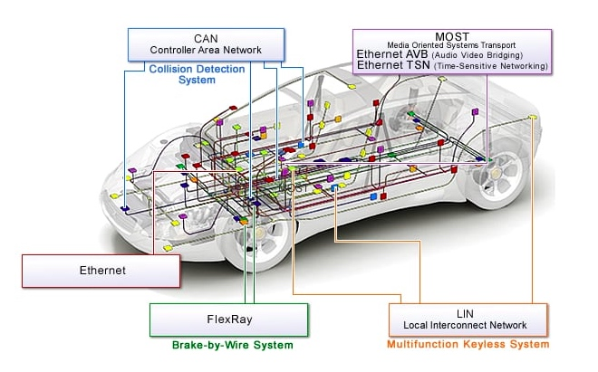 Automotive network types