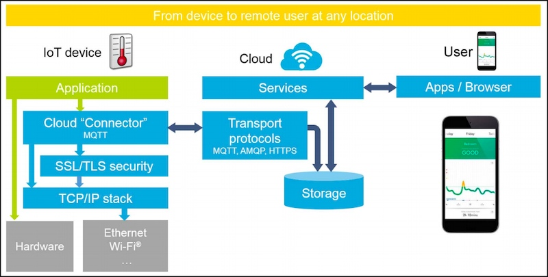 Azure IoT ecosystem targeted by the X-CUBE-AZURE expansion package