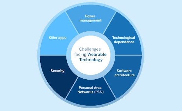 A high-level overview of some of the challenges wearables face.