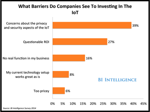 Concerns about privacy and security as top barriers for investing in IoT from Business Insider survey.