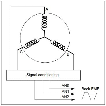 Sensorless BLDC motor control using back EMF