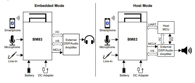 BM83 Module Application Modes