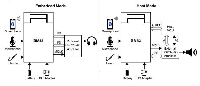 BM83 Module Application Modes