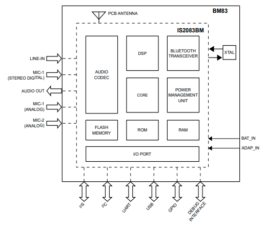 BM83 Module Block Diagram