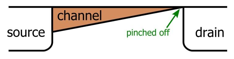 pinched-off channel