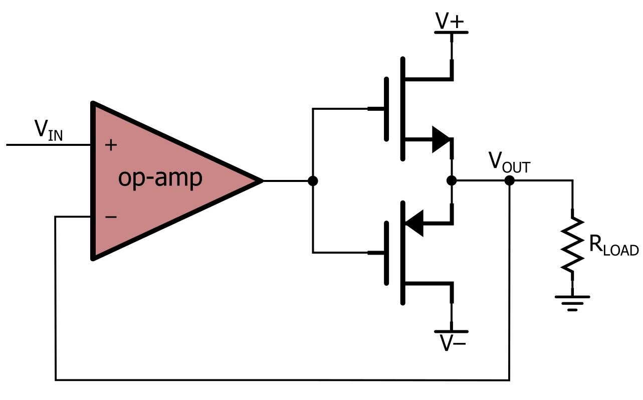 How To Buffer An Op Amp Output For Higher Current Part 3 Voltage Follower Circuit Nmospmos Stage Would Be Comparable That Of Npnpnp Just Make Sure You Choose Your Fets Carefully Adequately Low Threshold