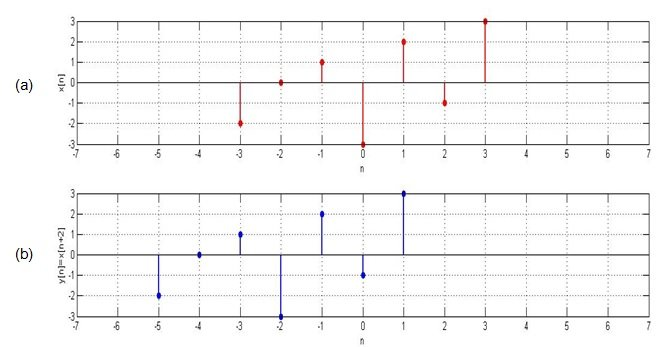 Basic Signal Operations in DSP: Time Shifting, Time Scaling
