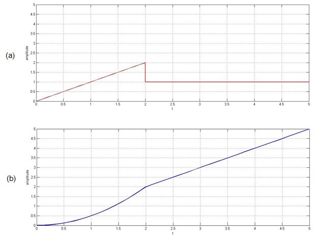 Basic Operations in Signal Processing: Multiplication