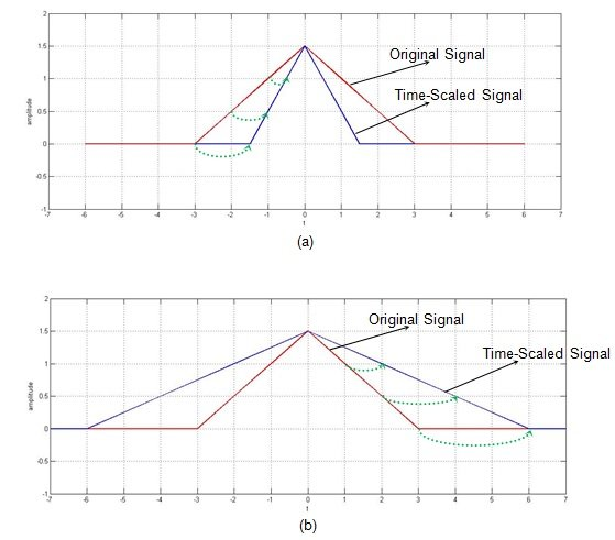 Discrete Time Speech Signal Processing Pdf