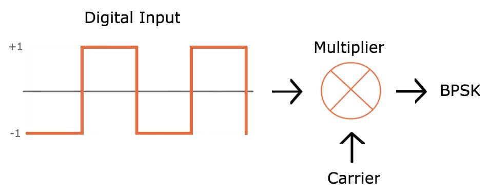 Circuit Diagram Of Qpsk