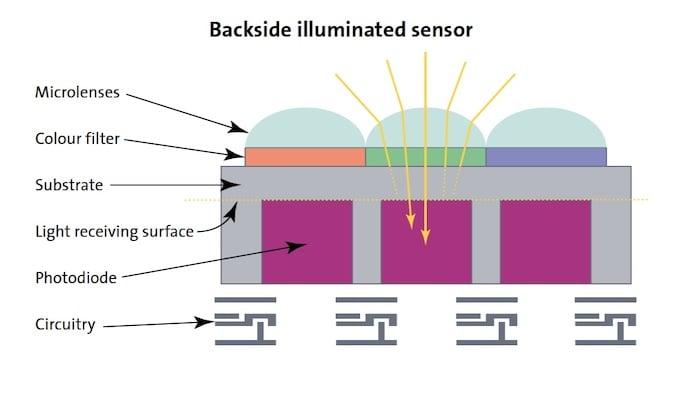 Backside illumination places the circuitry underneath the photodetectors. I