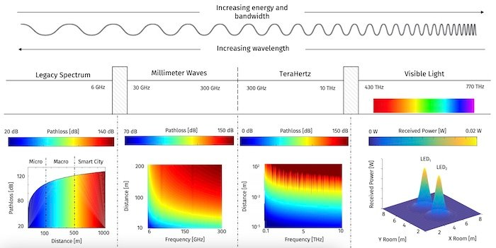 LoS analysis of the various frequency bands operating today, both in practice and experimental.