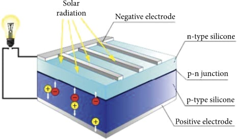 Basic architecture of a solar photovoltaic cell