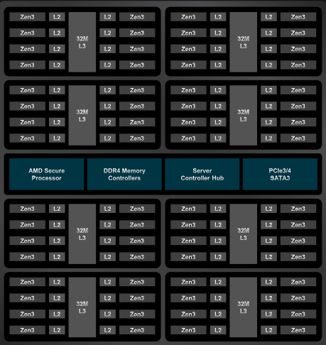 Basic architecture of the third-generation EPYC family