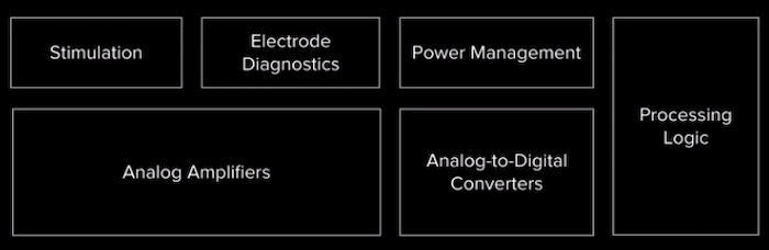 Basic structure of Neuralink chips, though designs vary significantly in complexity from chip to chip