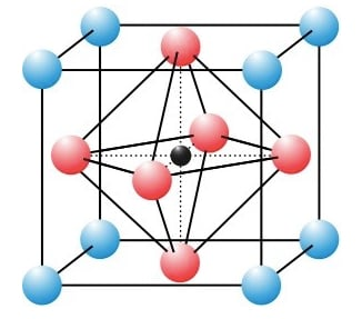 Basic structure of a perovskite crystal