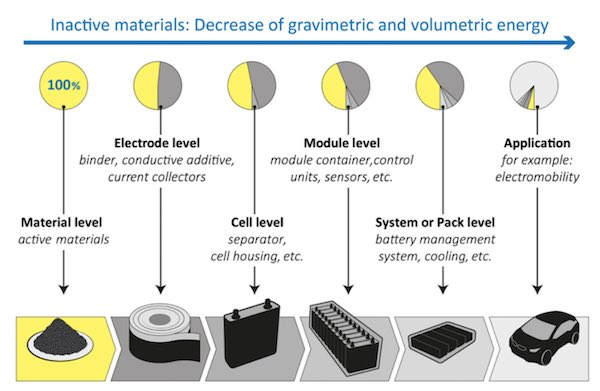 A schematic illustration of a battery's production chain.