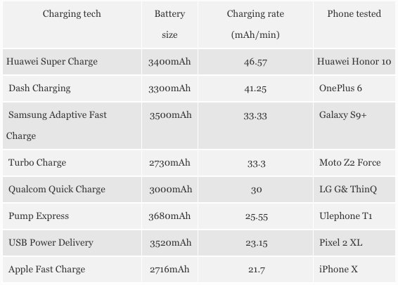 Battery charge specs for popular phones on the market as of 2018.