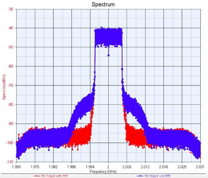 Bench test of an LTE signal with (red) and without (blue) DPD