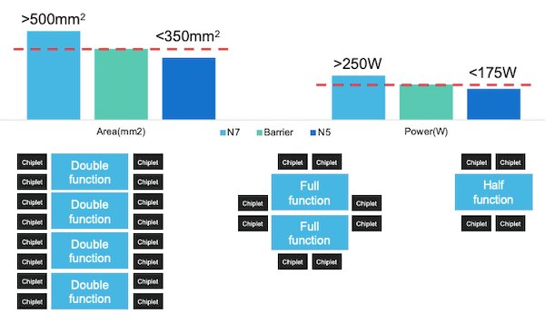 Benefits of Marvell's 5nm technology in data center